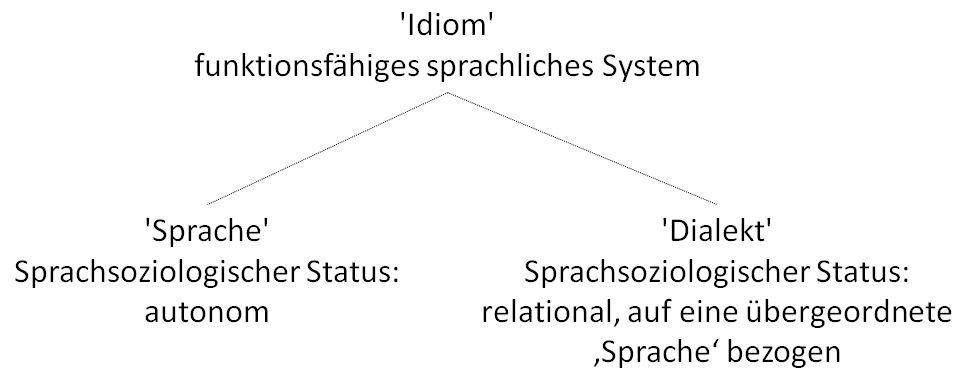'Idiom' - ein nützlicher Oberbegriff