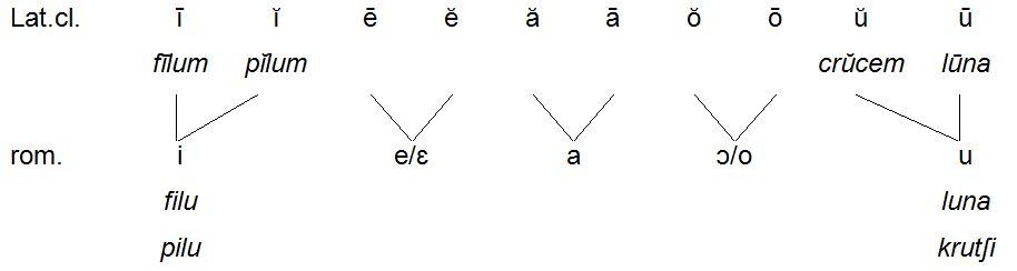 Sardischer Vokalismus