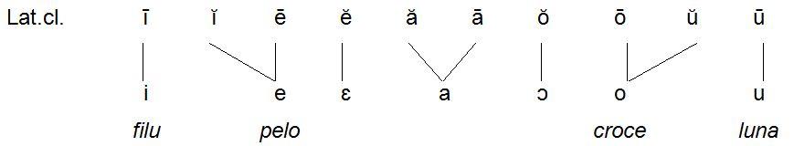 So genannter vulgärlateinischer Vokalismus