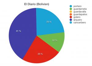 /var/cache/html/dhlehre/html/wp content/uploads/2016/03/1457695844 Bolivien Kreisdiagramm Torwart