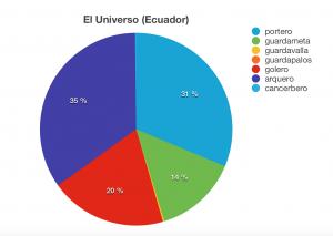 /var/cache/html/dhlehre/html/wp content/uploads/2016/03/1457695850 Ecuador Kreisdiagramm Torwart