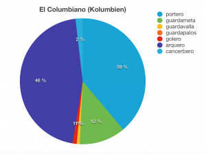 /var/cache/html/dhlehre/html/wp content/uploads/2016/03/1457695852 Kolumbien Kreisdiagramm Torwart