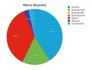 /var/cache/html/dhlehre/html/wp content/uploads/2016/03/1457695861 Spanien Kreisdiagramm Torwart