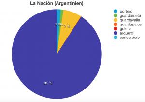 /var/cache/html/dhlehre/html/wp content/uploads/2016/03/1457897394 Argentinien Kreisdiagramm Torwart