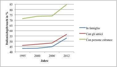 Uso dell'italiano dal 1995 al 2012
