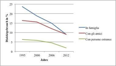 Uso del dialetto dal 1995 al 2012