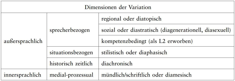 /var/cache/html/dhlehre/html/wp content/uploads/2016/04/1460624884 Dimesnionen Der Variation