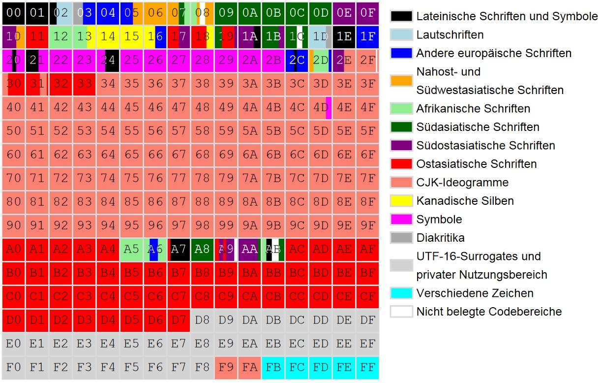 /var/cache/html/dhlehre/html/wp content/uploads/2016/04/1461682158 Unicode planes grafik