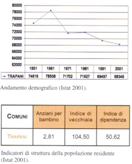/var/cache/html/dhlehre/html/wp content/uploads/2016/05/1463036324 ALS Trapani demograf
