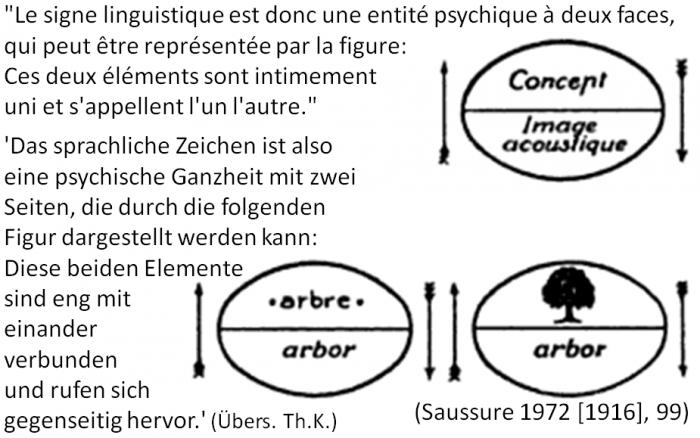 /var/cache/html/dhlehre/html/wp content/uploads/2016/10/1476795439 Zeichen Saussure