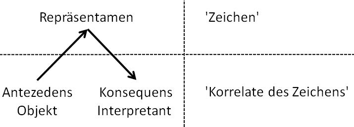 /var/cache/html/dhlehre/html/wp content/uploads/2016/10/1477393810 Zeichen Korrelate