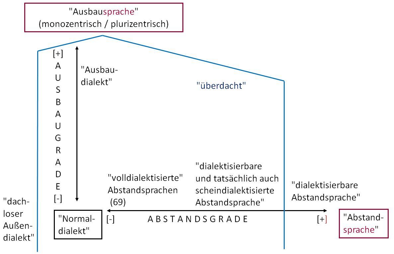 /var/cache/html/dhlehre/html/wp content/uploads/2016/11/1478248943 Sprachsoziologische Taxonomie Im Sinne Von Kloss