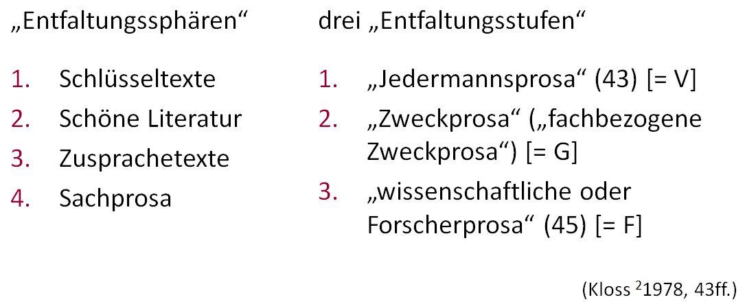 /var/cache/html/dhlehre/html/wp content/uploads/2016/11/1478249378 Ausbauprozesse Nach Kloss
