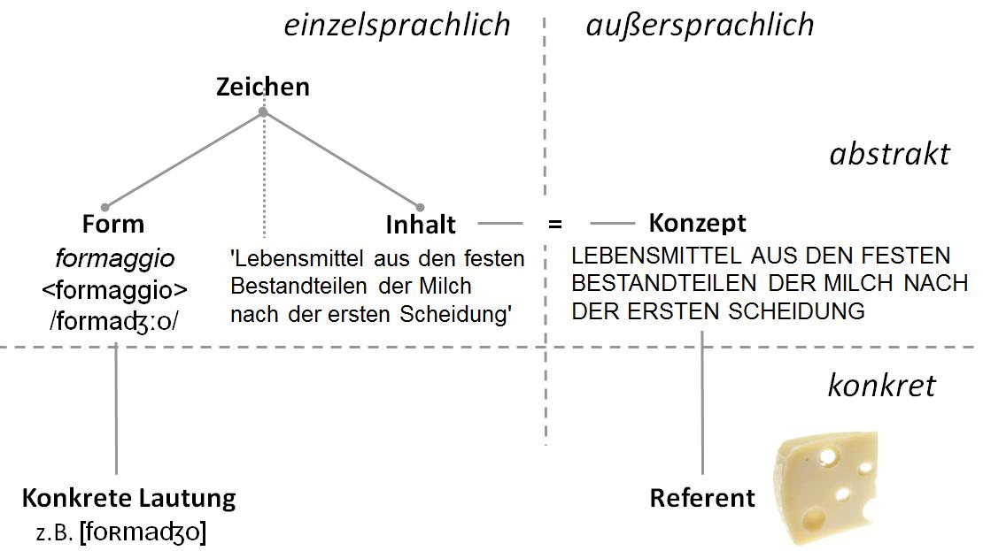 /var/cache/html/dhlehre/html/wp content/uploads/2016/11/1478532589 Zeichen Kase
