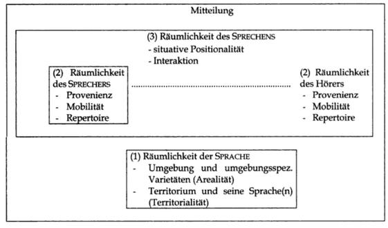 Abbildung 1 Kommunikationsraum von Krefeld (2004)