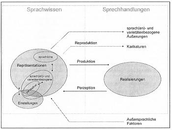 Sprachwissen und Sprechhandlungen von Krefeld/Pustka (erweitert durch Postleo 2010: 57)