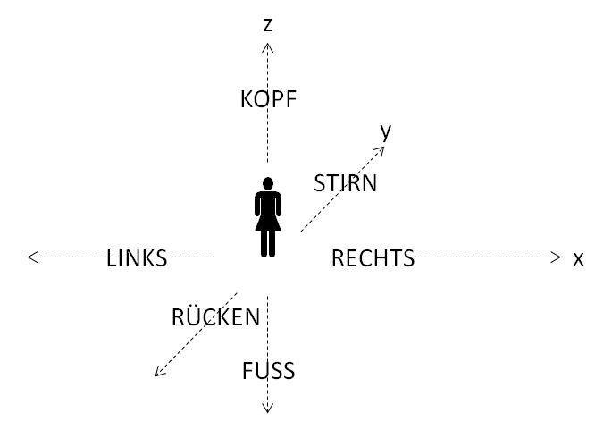 /var/cache/html/dhlehre/html/wp content/uploads/2016/11/1480326420 Koerper bezugssystem