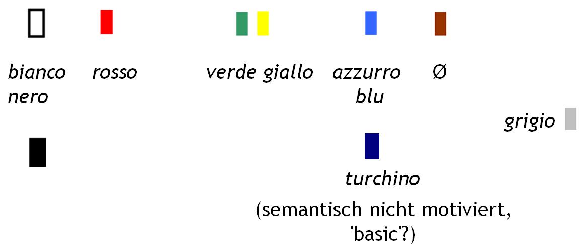 /var/cache/html/dhlehre/html/wp content/uploads/2016/12/1481621312 Grundfarben ita