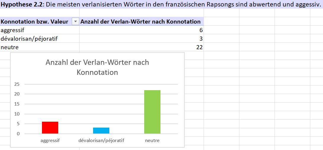 Ergebnisse zu Hypothese 2.2.